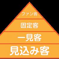 集客ピラミッド
